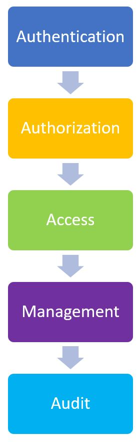 How Access Control Works
