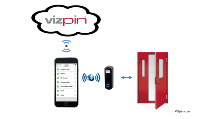 Gate Smart Lock / Gate Access Control System from VIZpin